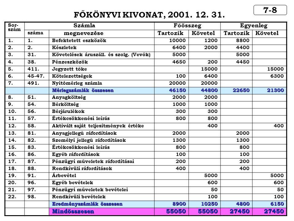 7-8 FŐKÖNYVI KIVONAT, 2001. 12. 31. Számla Főösszeg Egyenleg
