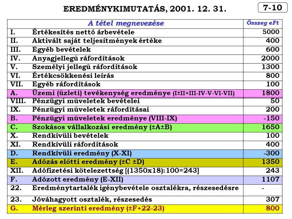EREDMÉNYKIMUTATÁS, 2001. 12. 31. 7-10 A tétel megnevezése I.