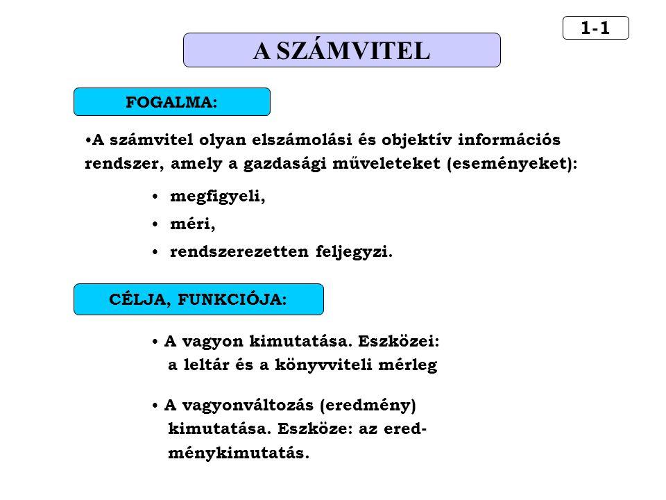1-1 A SZÁMVITEL. A számvitel olyan elszámolási és objektív információs rendszer, amely a gazdasági műveleteket (eseményeket):