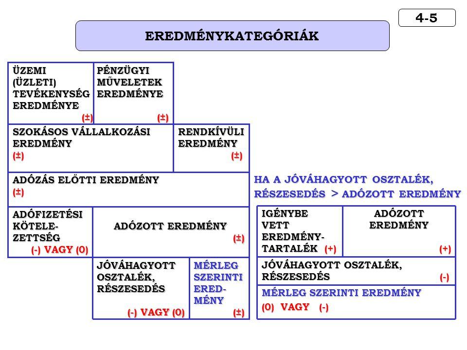 4-5 EREDMÉNYKATEGÓRIÁK HA A JÓVÁHAGYOTT OSZTALÉK,