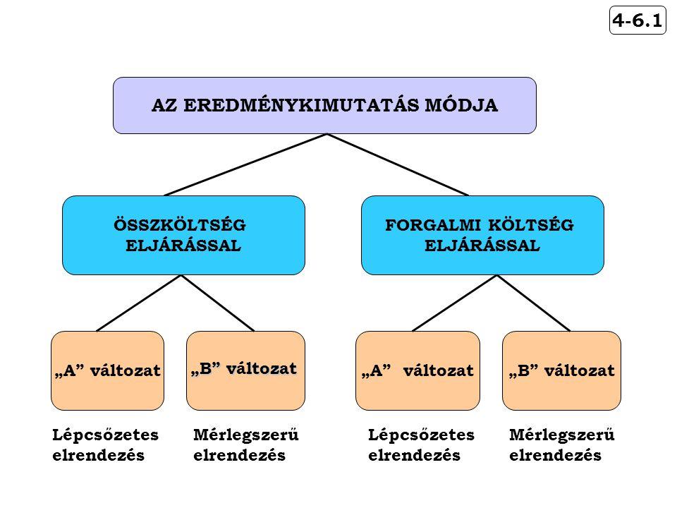 AZ EREDMÉNYKIMUTATÁS MÓDJA