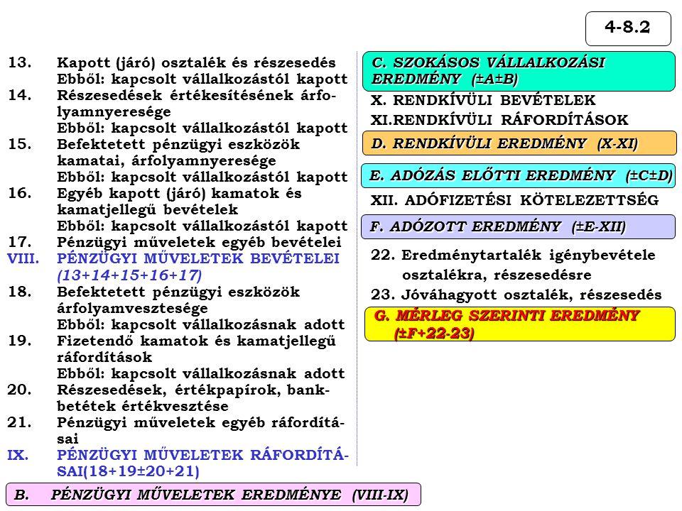 4-8.2 B. PÉNZÜGYI MŰVELETEK EREDMÉNYE (VIII-IX)