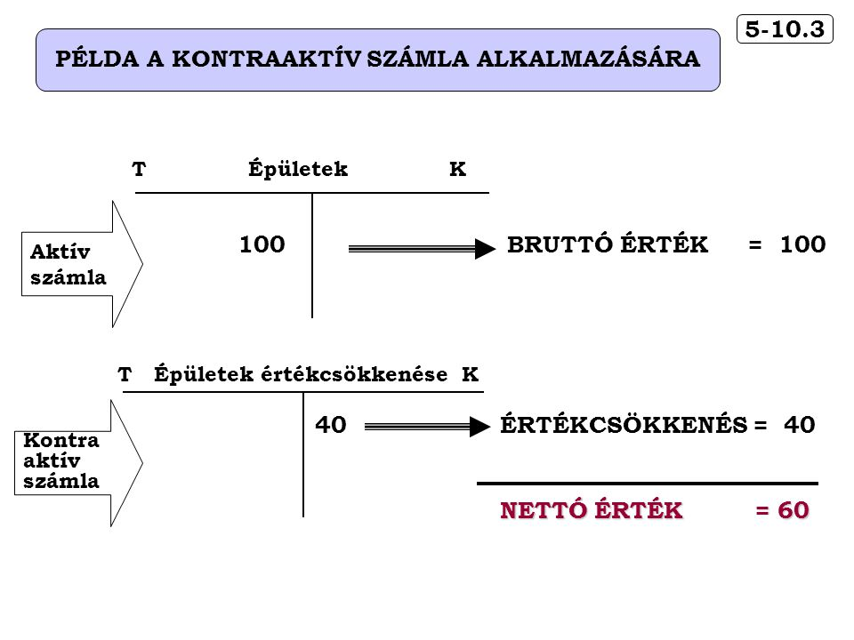 PÉLDA A KONTRAAKTÍV SZÁMLA ALKALMAZÁSÁRA