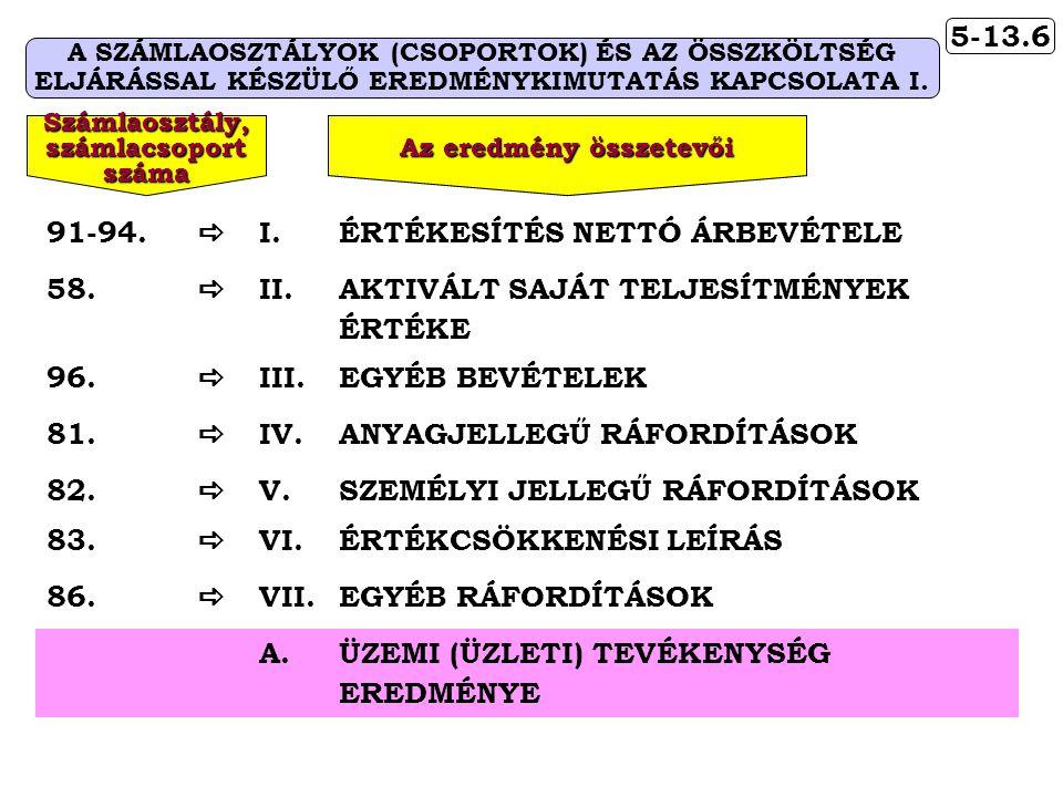 ÉRTÉKESÍTÉS NETTÓ ÁRBEVÉTELE 58. II.