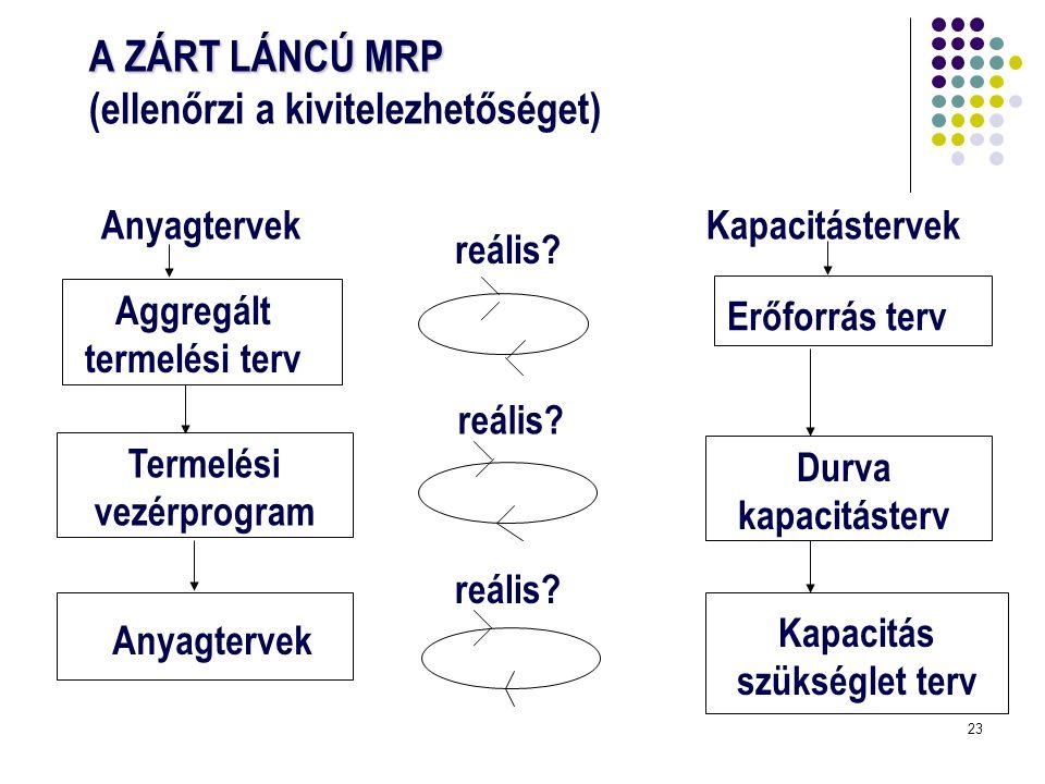 A ZÁRT LÁNCÚ MRP (ellenőrzi a kivitelezhetőséget)