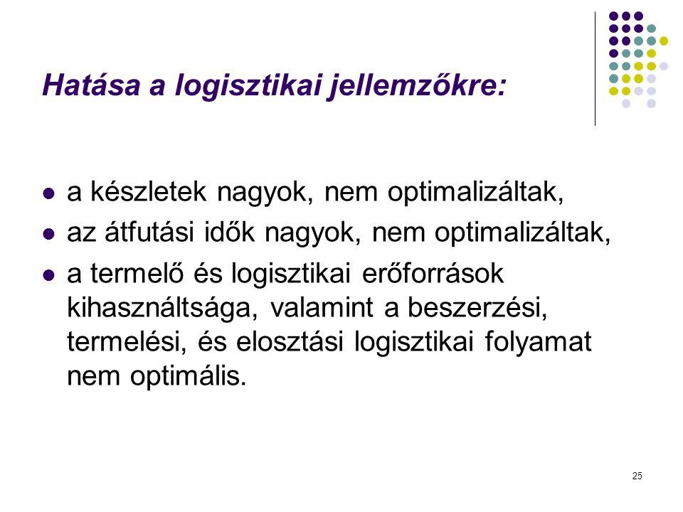 Hatása a logisztikai jellemzőkre: