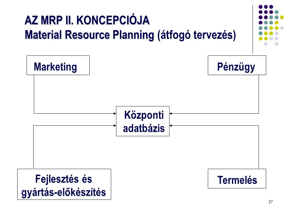 AZ MRP II. KONCEPCIÓJA Material Resource Planning (átfogó tervezés)