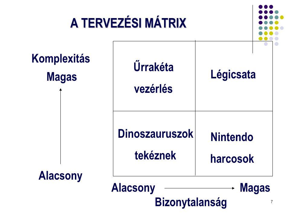 A TERVEZÉSI MÁTRIX Komplexitás Űrrakéta vezérlés Légicsata Magas