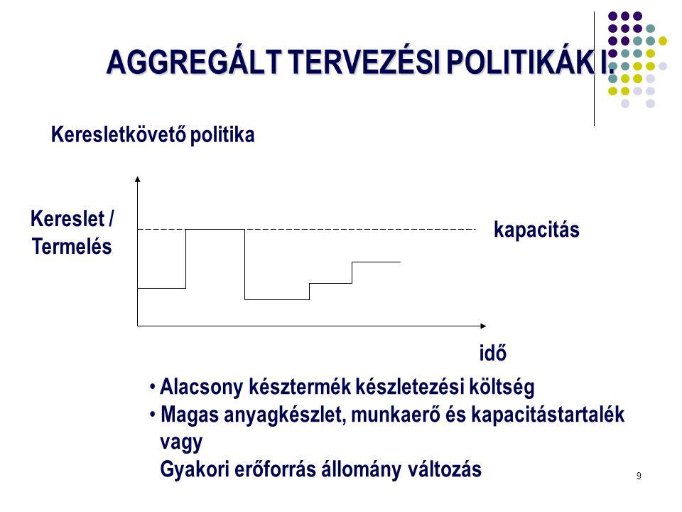 AGGREGÁLT TERVEZÉSI POLITIKÁK I.