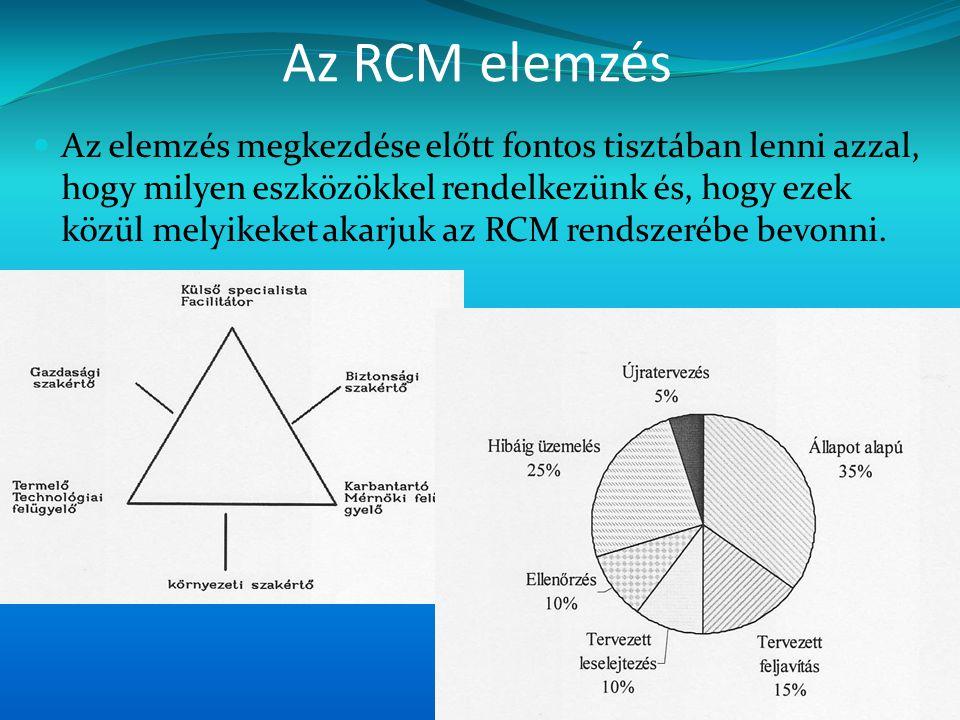 Az RCM elemzés