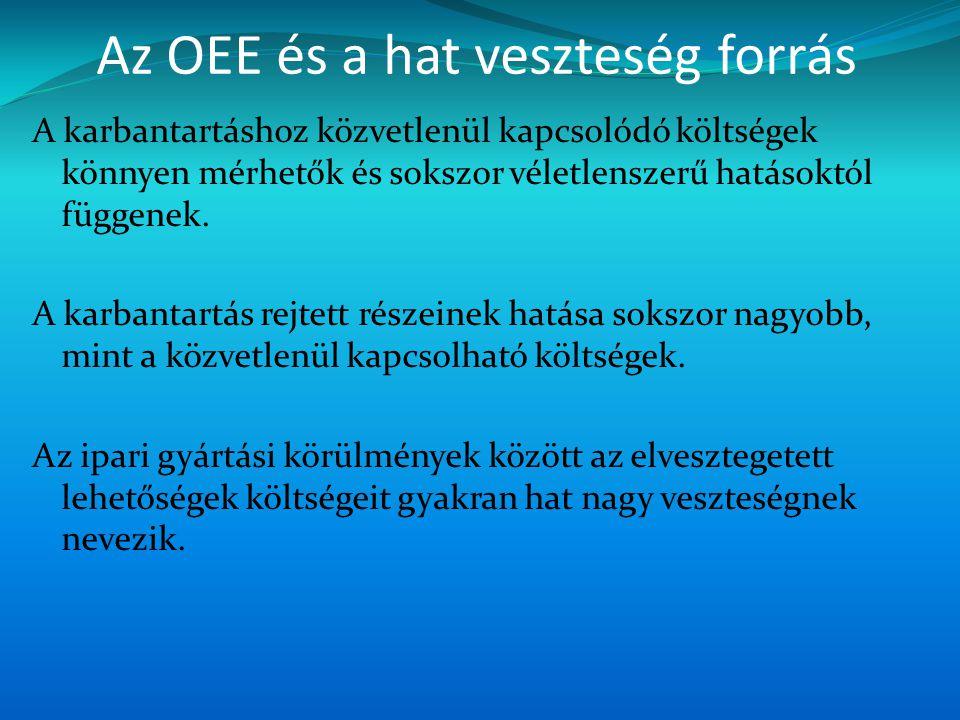 Az OEE és a hat veszteség forrás