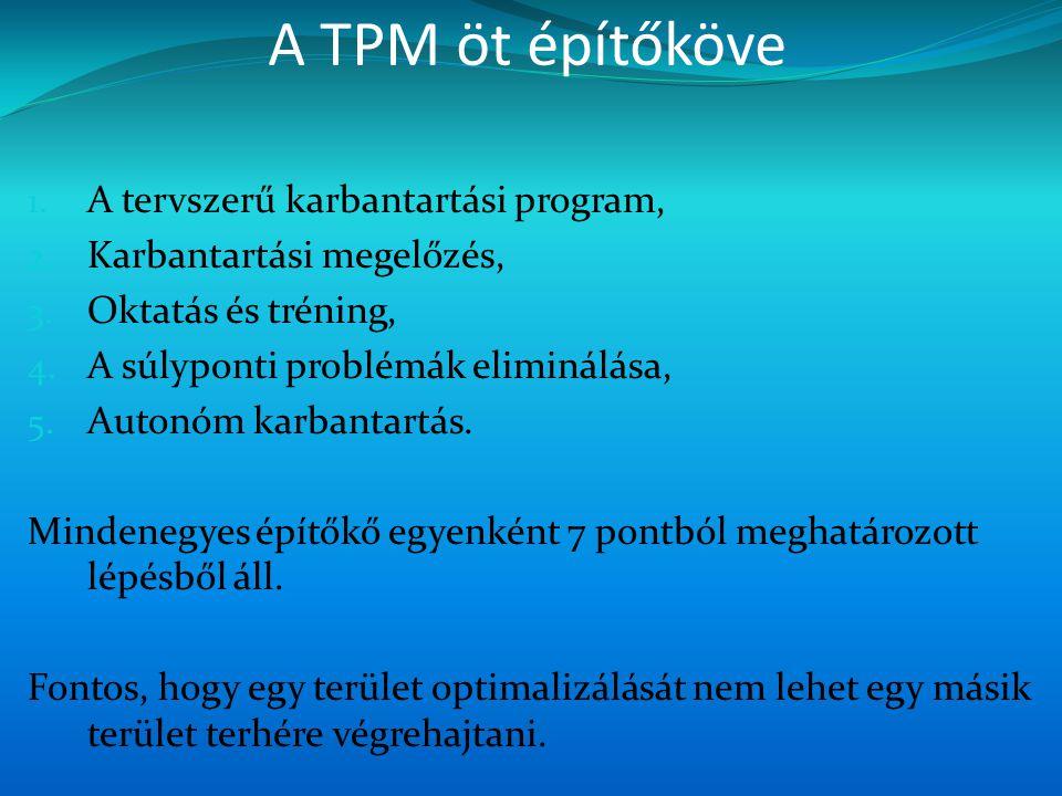 A TPM öt építőköve A tervszerű karbantartási program,