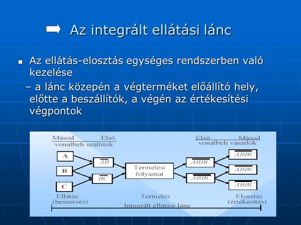 Az integrált ellátási lánc