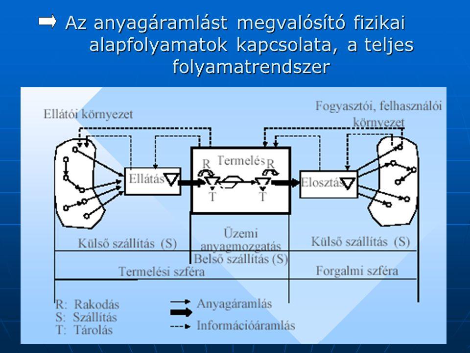 Az anyagáramlást megvalósító fizikai alapfolyamatok kapcsolata, a teljes folyamatrendszer