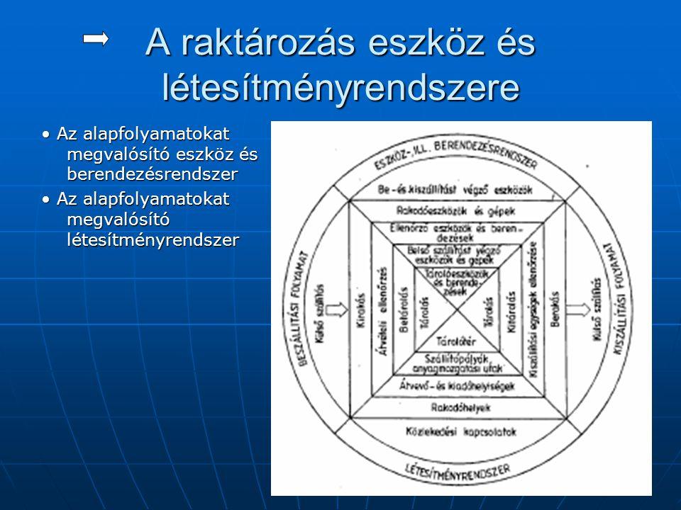 A raktározás eszköz és létesítményrendszere