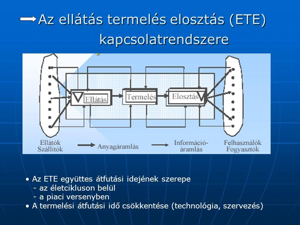 Az ellátás termelés elosztás (ETE) kapcsolatrendszere