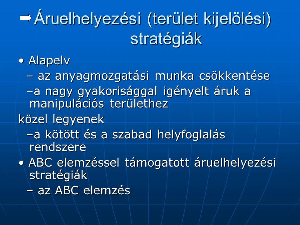Áruelhelyezési (terület kijelölési) stratégiák