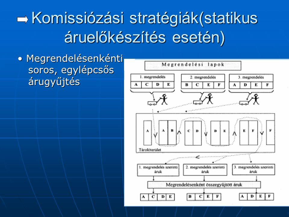 Komissiózási stratégiák(statikus áruelőkészítés esetén)