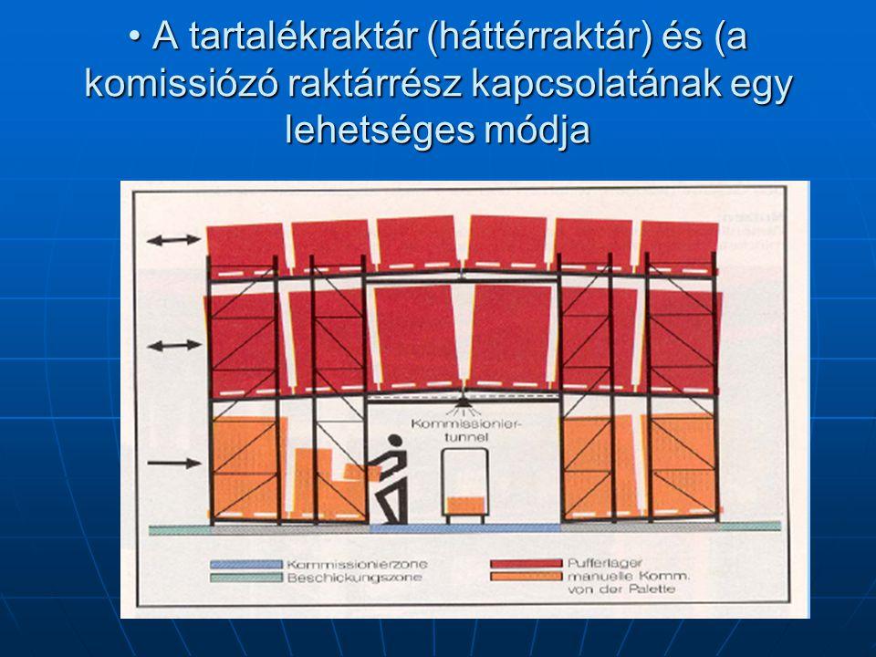 • A tartalékraktár (háttérraktár) és (a komissiózó raktárrész kapcsolatának egy lehetséges módja