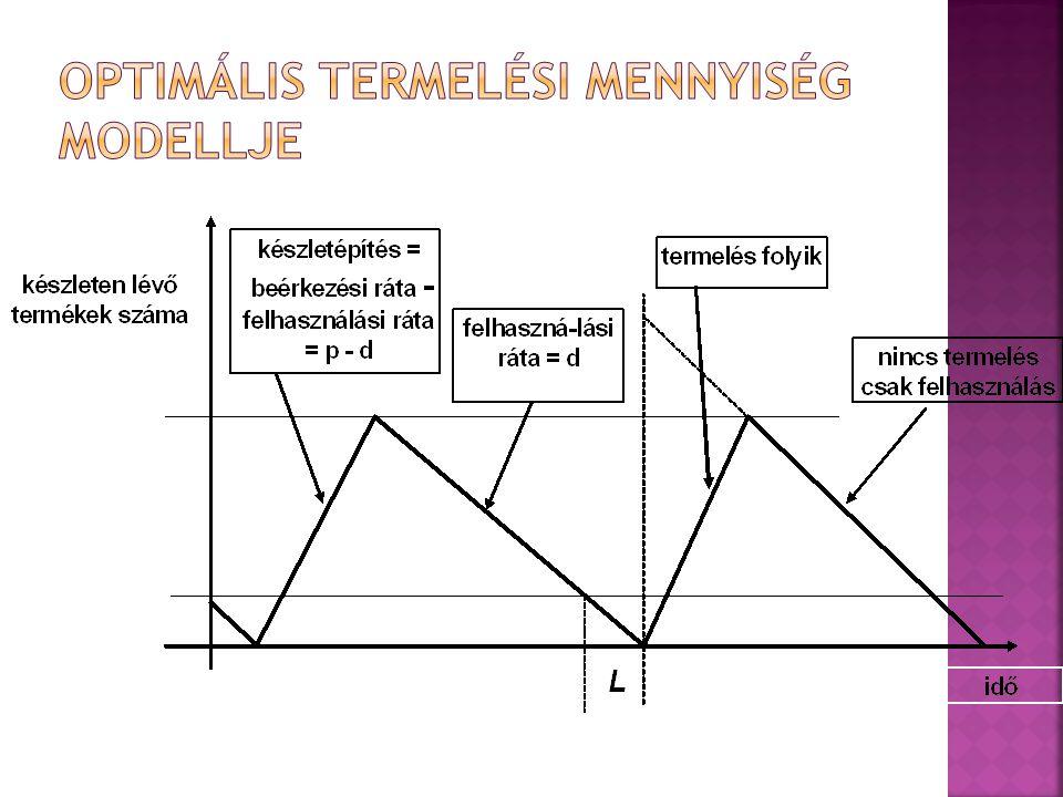 Optimális termelési mennyiség modellje