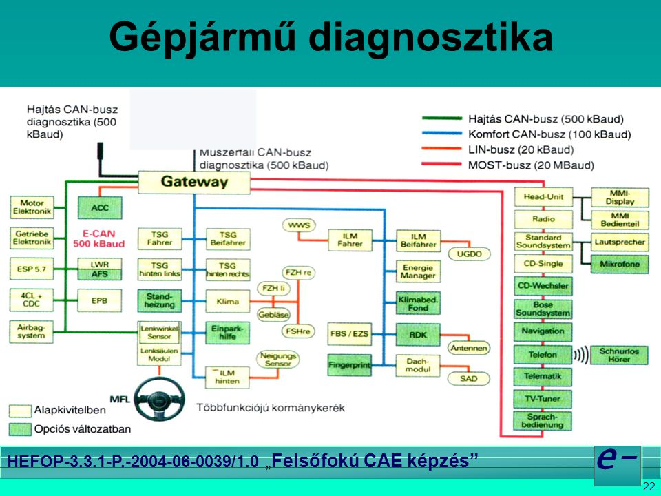 Gépjármű diagnosztika