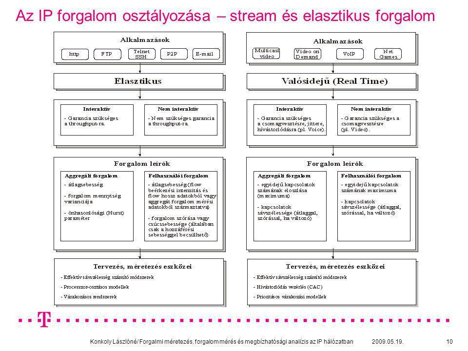 Az IP forgalom osztályozása – stream és elasztikus forgalom