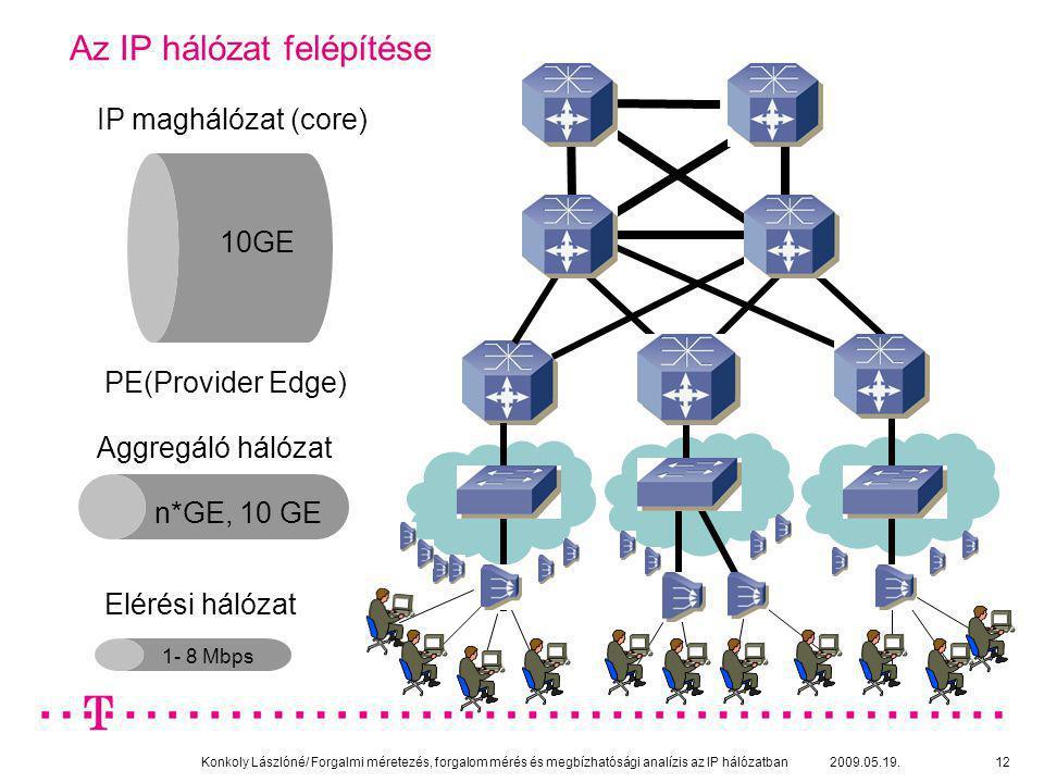 Az IP hálózat felépítése