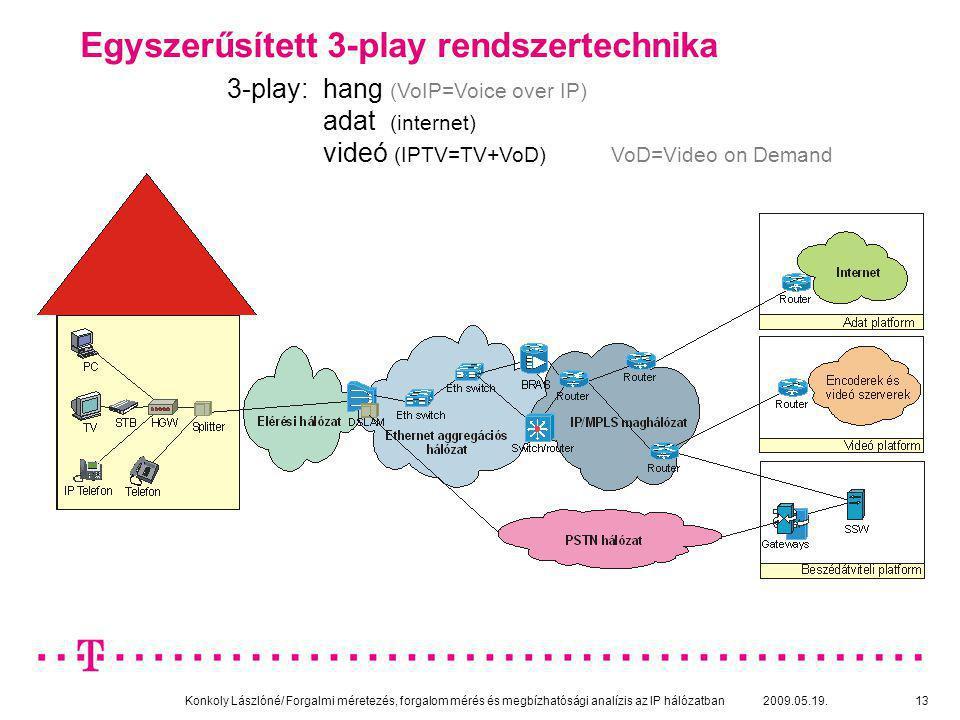Egyszerűsített 3-play rendszertechnika