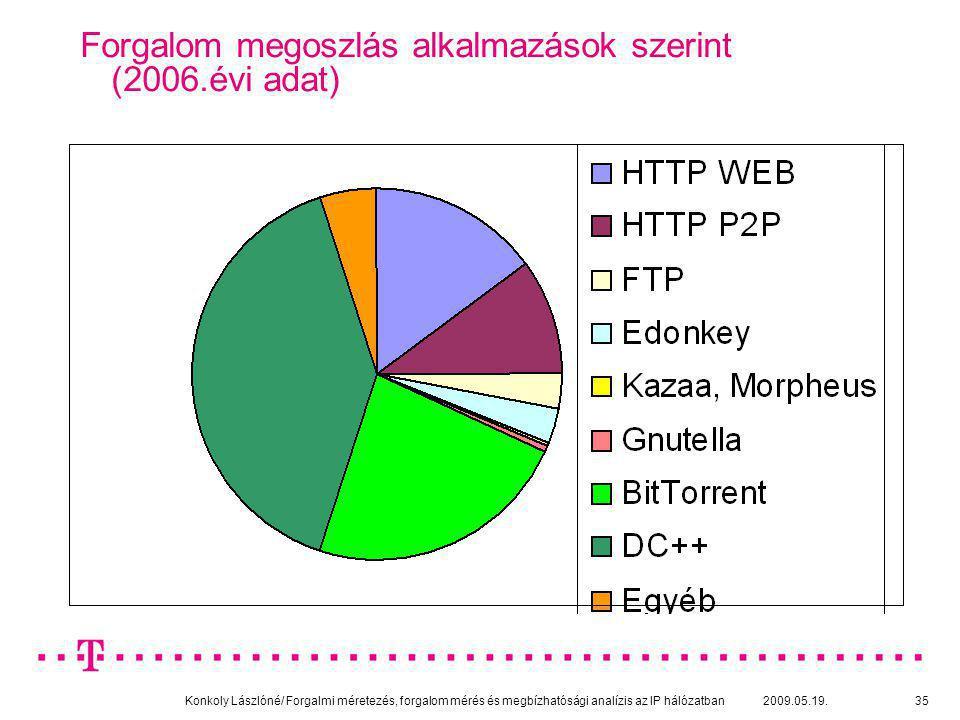 Forgalom megoszlás alkalmazások szerint (2006.évi adat)