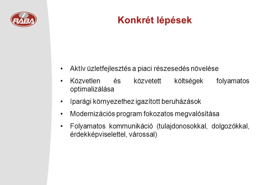 Konkrét lépések Aktív üzletfejlesztés a piaci részesedés növelése