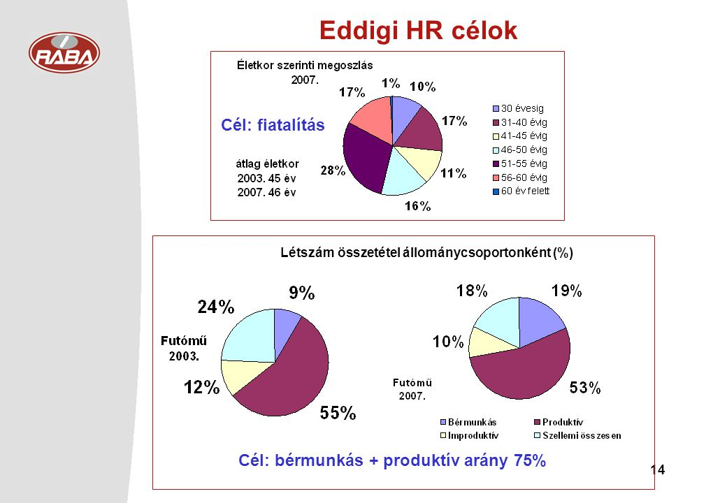 Eddigi HR célok Cél: fiatalítás Cél: bérmunkás + produktív arány 75%
