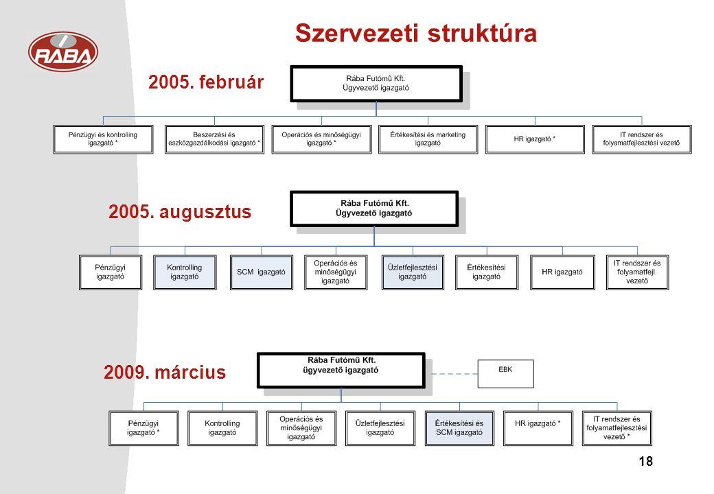Szervezeti struktúra 2005. február 2005. augusztus 2009. március