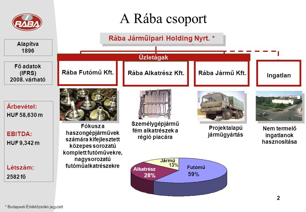 A Rába csoport Rába Járműipari Holding Nyrt. * Üzletágak Ingatlan
