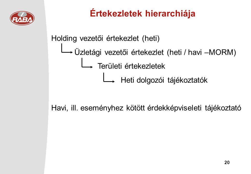 Értekezletek hierarchiája
