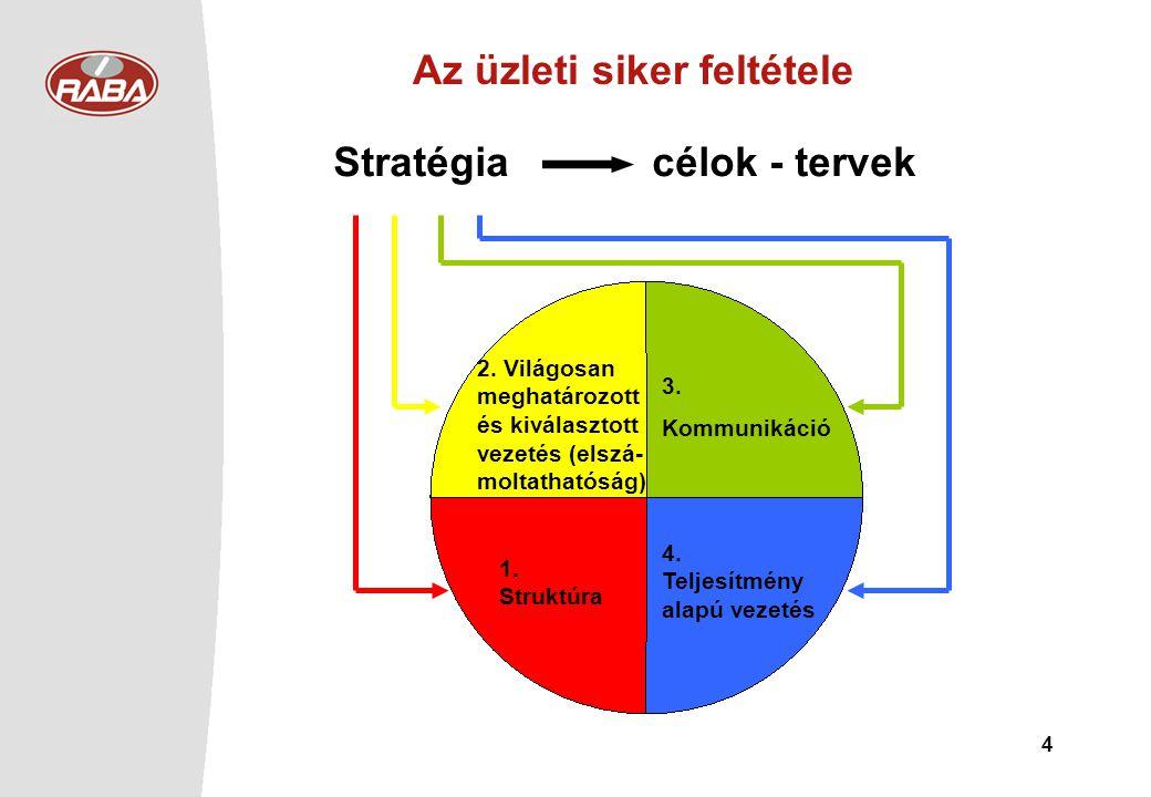 Stratégia célok - tervek