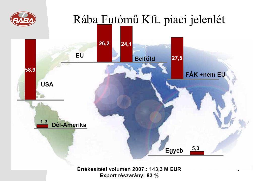Értékesítési volumen 2007.: 143,3 M EUR