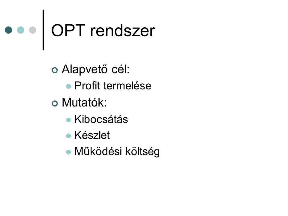 OPT rendszer Alapvető cél: Mutatók: Profit termelése Kibocsátás