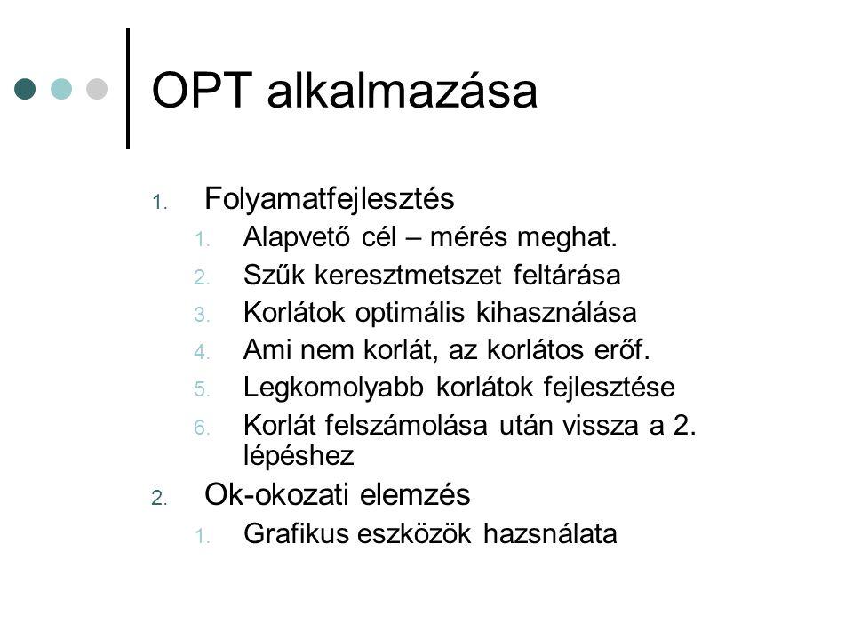 OPT alkalmazása Folyamatfejlesztés Ok-okozati elemzés