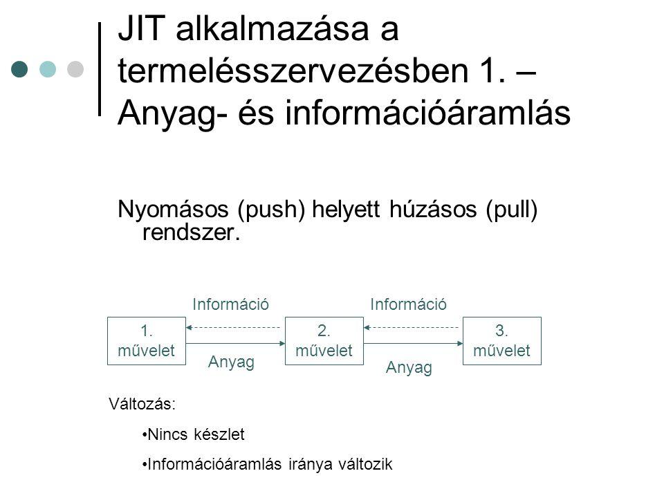 JIT alkalmazása a termelésszervezésben 1. – Anyag- és információáramlás