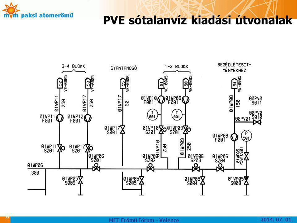 PVE sótalanvíz kiadási útvonalak