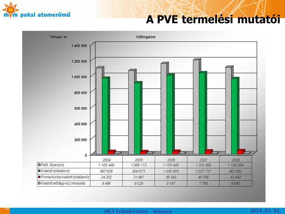 A PVE termelési mutatói