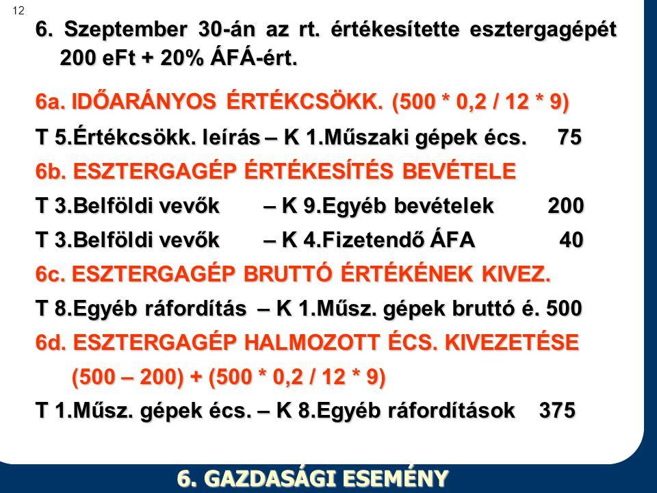6. Szeptember 30-án az rt. értékesítette esztergagépét 200 eFt + 20% ÁFÁ-ért.