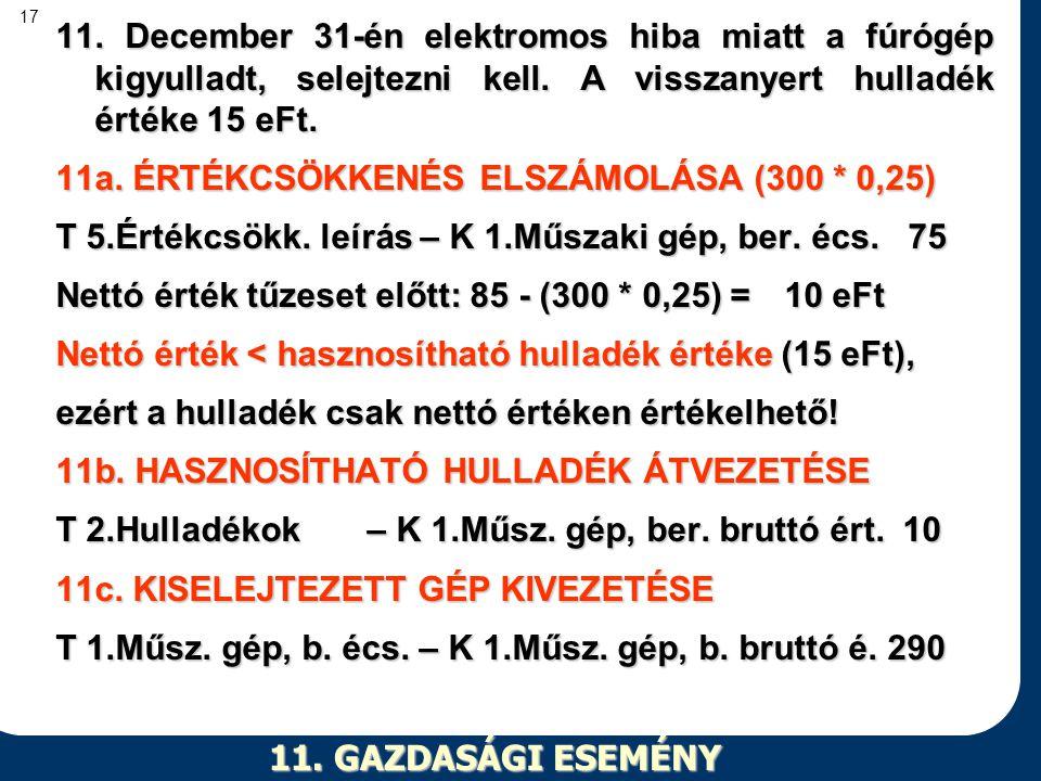 11. December 31-én elektromos hiba miatt a fúrógép kigyulladt, selejtezni kell. A visszanyert hulladék értéke 15 eFt.