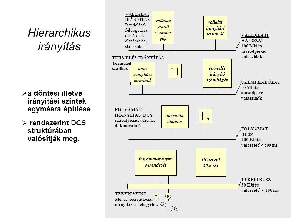 Hierarchikus irányítás
