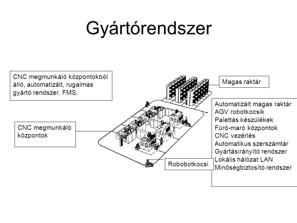 Gyártórendszer CNC megmunkáló központokból