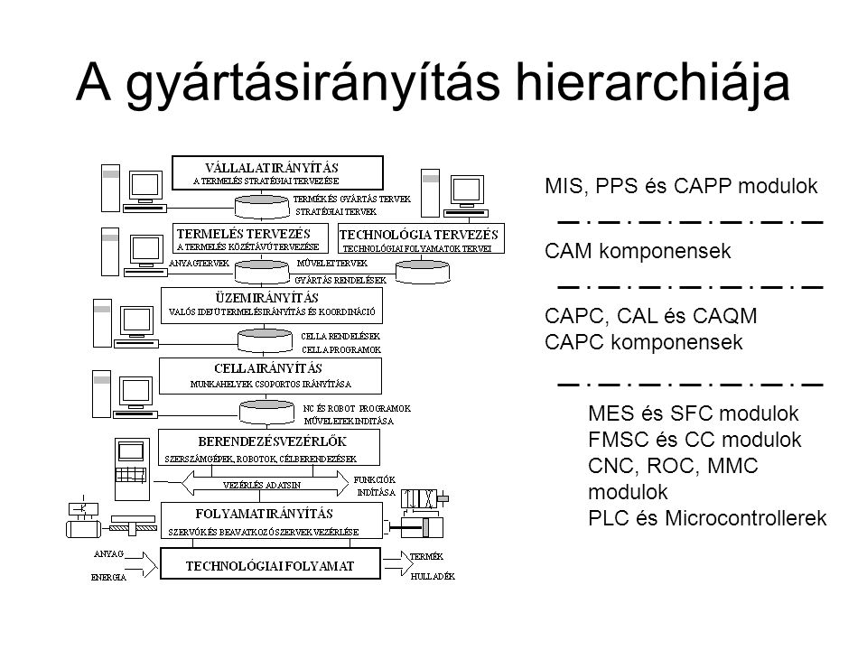 A gyártásirányítás hierarchiája