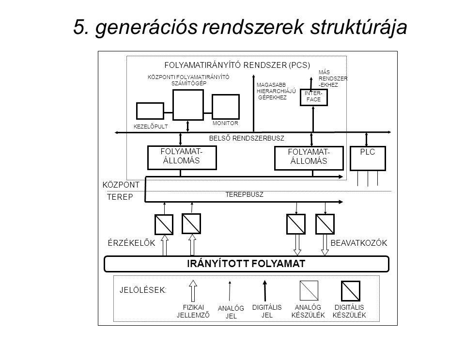 5. generációs rendszerek struktúrája