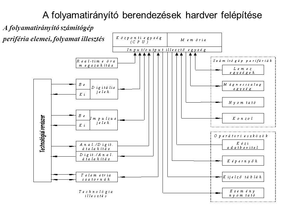 A folyamatirányító berendezések hardver felépítése