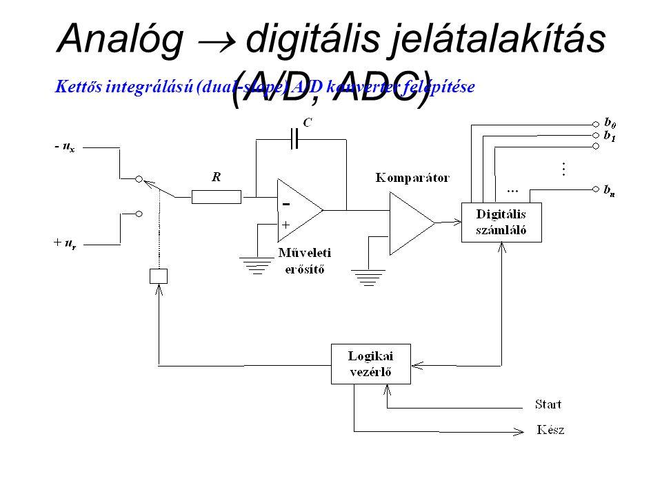 Analóg  digitális jelátalakítás (A/D, ADC)