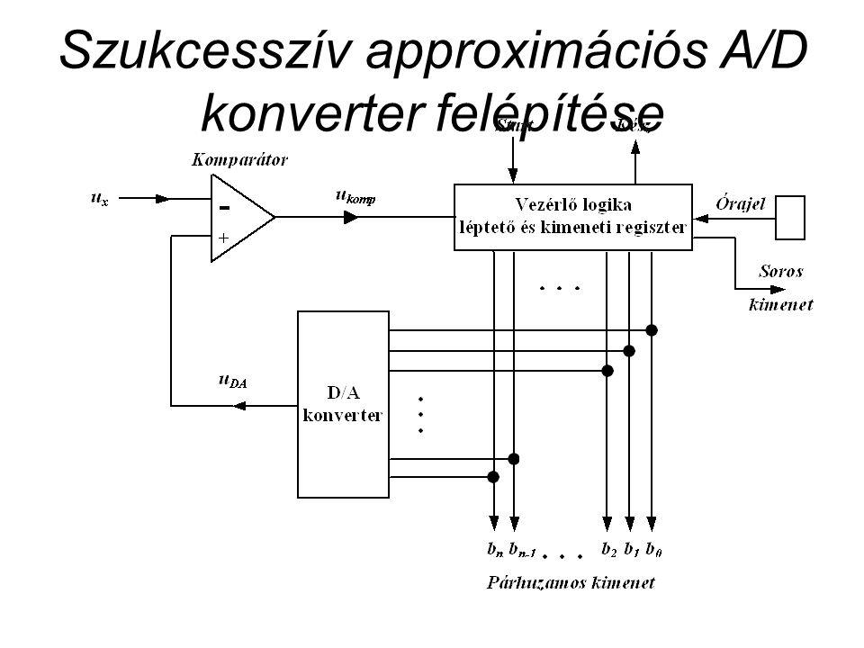 Szukcesszív approximációs A/D konverter felépítése